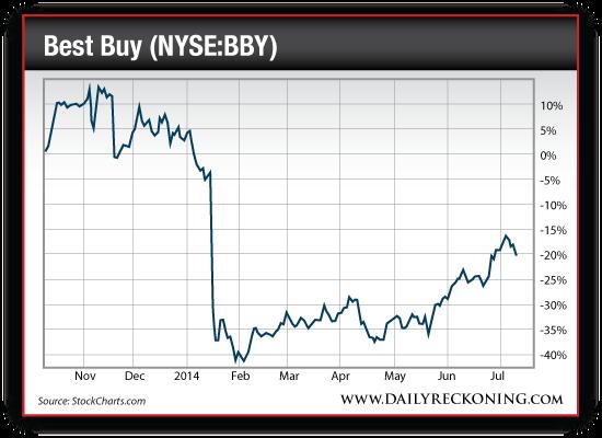 Best Buy Stock Price, Nov. 2013-July 2014