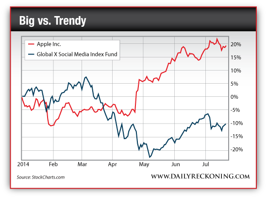 Apple Inc. Vs. Global X Social Media Index Fund