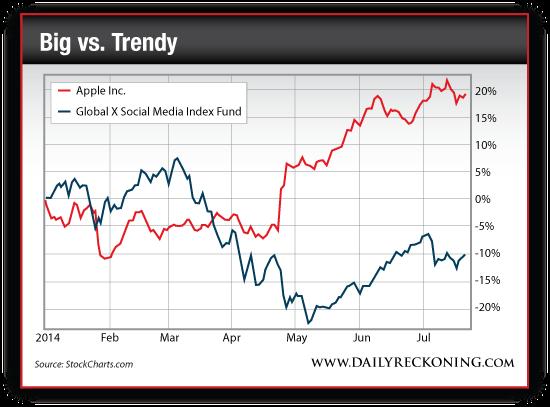 Apple Inc. Vs. Global X Social Media Index Fund