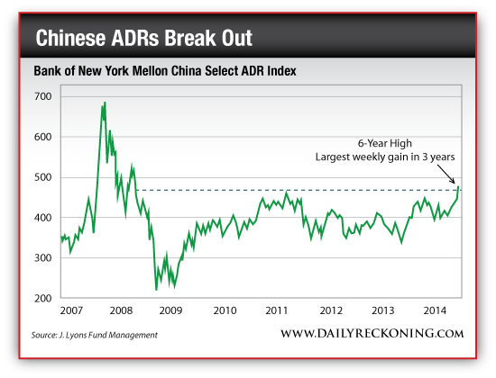 Bank of New York Mellon China Select ADR Index