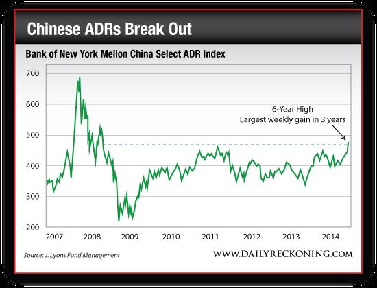 Bank of New York Mellon China Select ADR Index