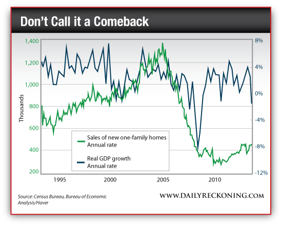 Sales of New One-Family Homes vs. Real GDP Growth