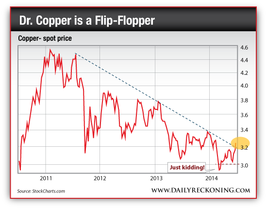 Copper Spot Price, 2011-2014