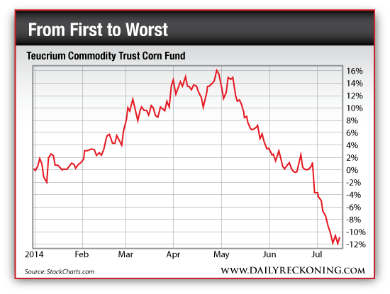 Teucrium Commodity Trust Corn Fund