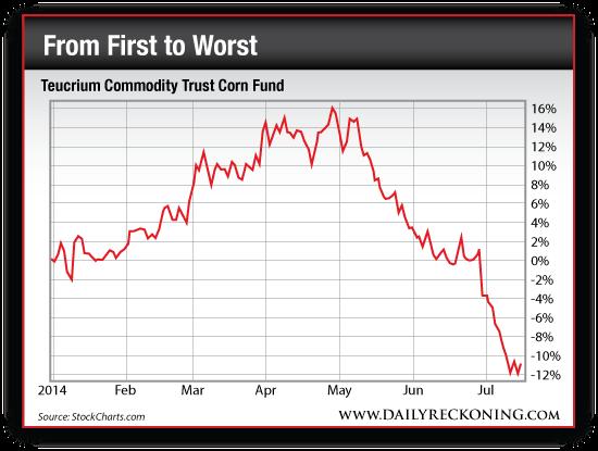 Teucrium Commodity Trust Corn Fund