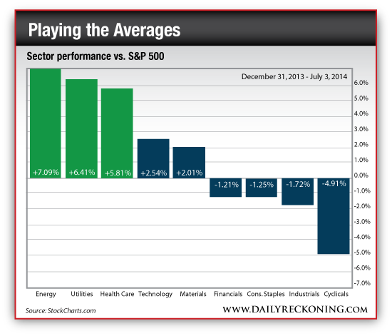 Sector Performance vs. S&P 500