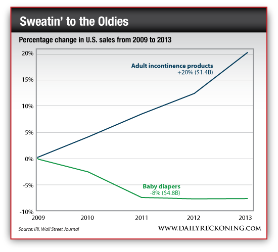 Percentage Change in US Sales of Adult vs. Baby Diapers, 2009-2013