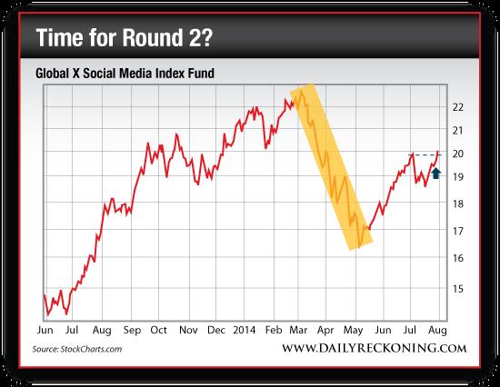 Global X Social Media Index Fund