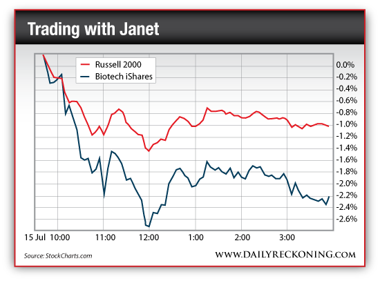 Russell 2000 vs. Biotech iShares, July 15, 2014