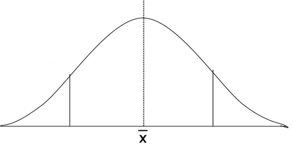 Simple Bell Curve