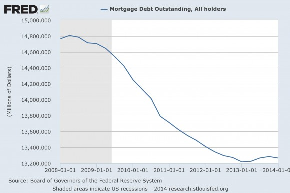 Mortgage Debt Outstanding, All Holders