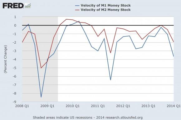 Velocity of M1 Money Stock vs Velocity of M2 Money Stock
