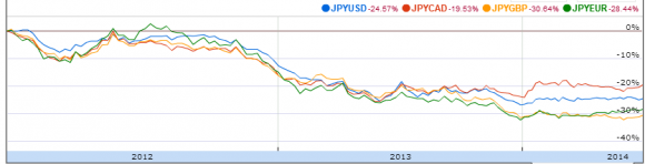 JPY vs. the USD, CAD, GBP and EUR