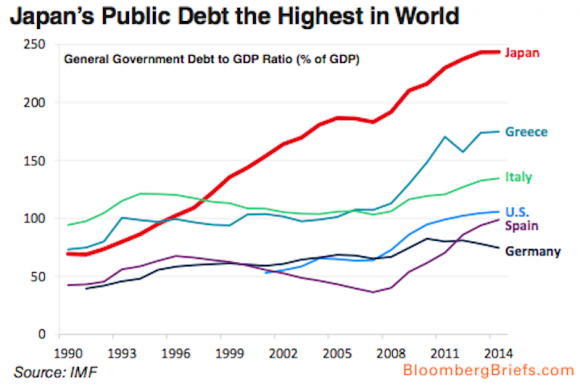 General Government Debt-to-GDP Ratio - Japan, Greece, Italy, U.S., Spain and Germany