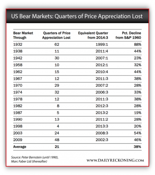 US Bear Markets: Quarters of Price Appreciation Lost