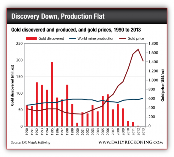 Gold Discovered and Produced, and Gold Prices, 1990 to 2013