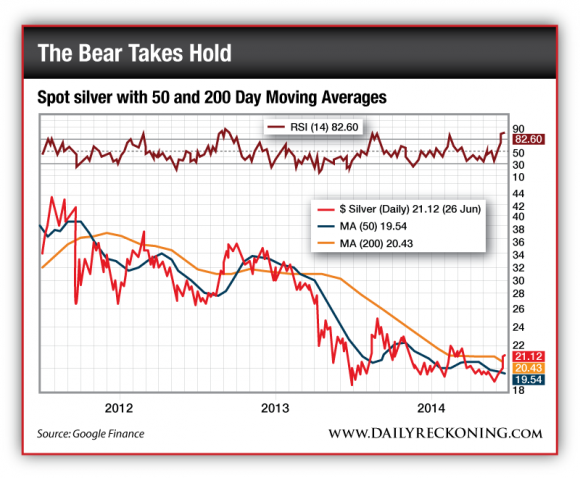 Spot Silver With 50 and 200 Day Moving Averages