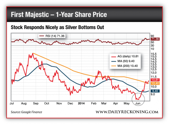 First Majestic 1 Year Share Price