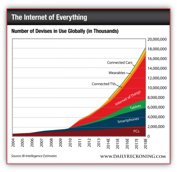Number of Devises in Use Globally (in Thousands)