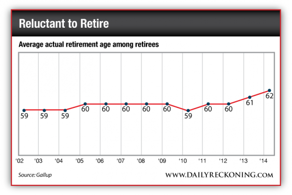 Average Actual Retirement Age Among Retirees, 2002-2014
