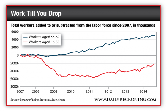 Total Workers Added to or Subtracted from the Labor Force Since 2007