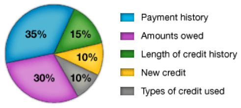 Factors that Contribute to Your Credit Score according to FICO