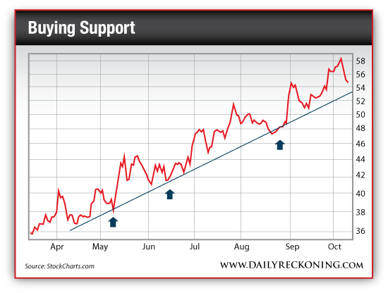 Buying Support Trend Line