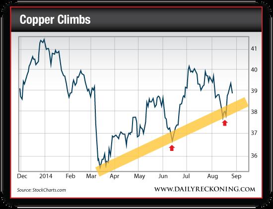 Copper Price, Dec. 2013-Aug. 2014
