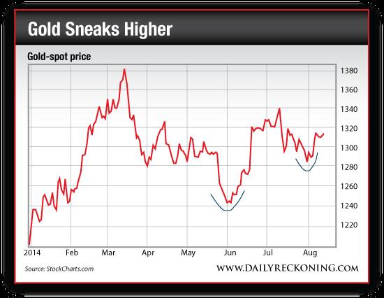 Gold Spot Price, Jan. 2014-Aug. 2014