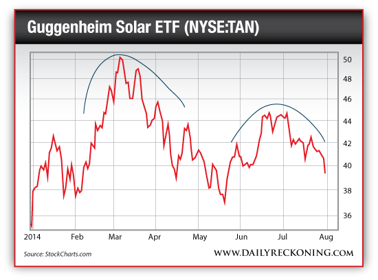 Guggenheim Solar ETF (NYSE:TAN)