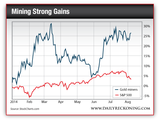 Gold Miners vs. S&P 500