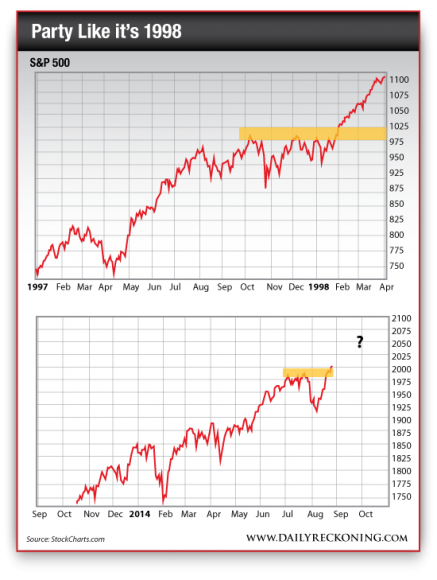 S&P 500 1997-1998 vs. S&P 500 Sept. 2013-Aug. 2014