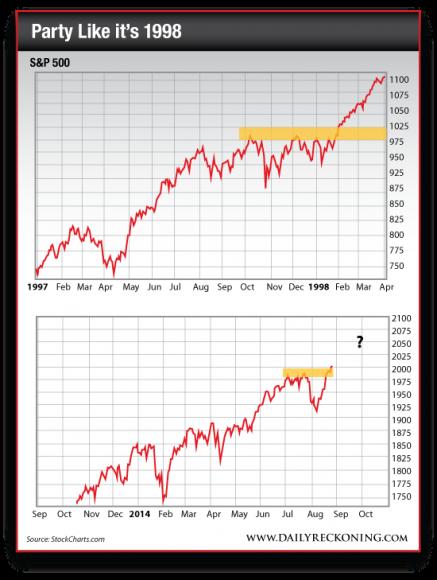 S&P 500 1997-1998 vs. S&P 500 Sept. 2013-Aug. 2014