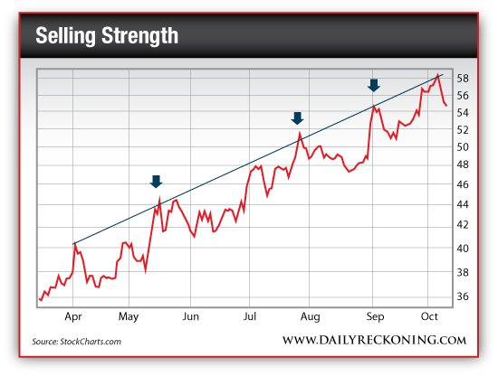 Selling Strength Trend Line