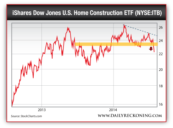 iShares Dow Jones U.S. Home Construction ETF (NYSE:ITB)
