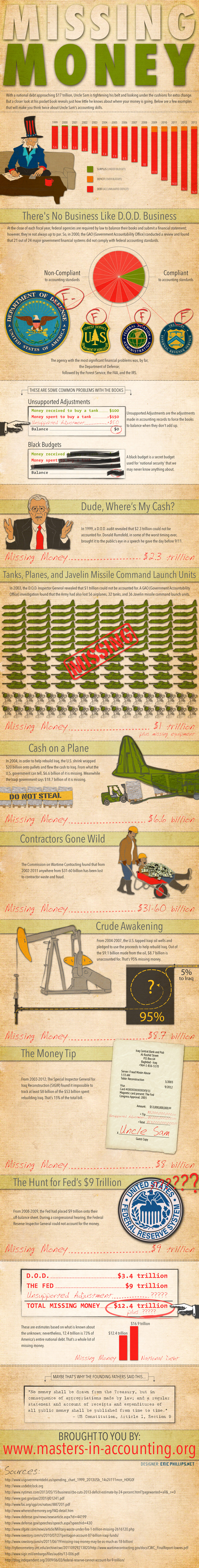 Missing Money from Government Accounting - Infographic