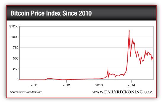 Bitcoin Price Index Since 2010