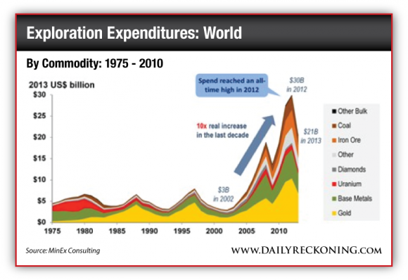Exploration Expenditures by Commodity, 1975-2013
