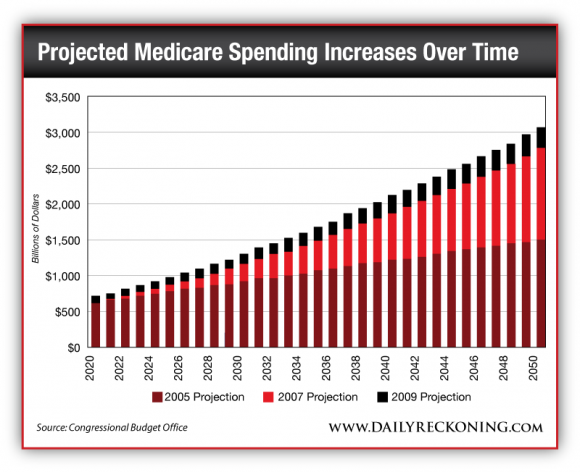 Projected Medicare Spending Increases Over Time