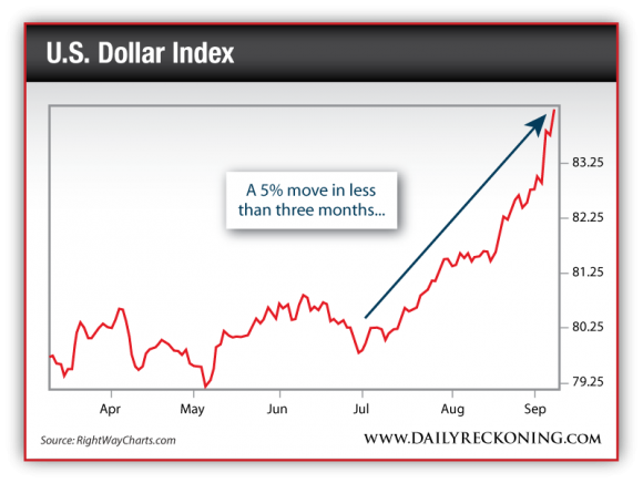 U.S. Dollar Index, April 2014-Sept.2014