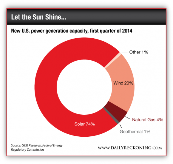 New U.S. Power Generation Capacity, First Quarter 2014