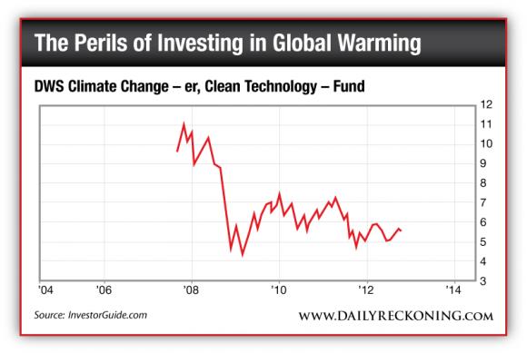 DWS Clean Technology Fund