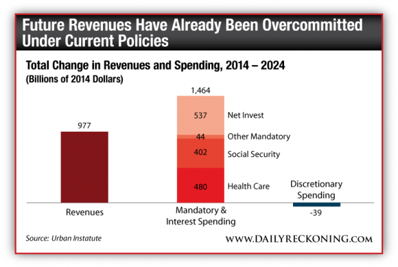 Total Change in Revenue and Spending, 2014-2024