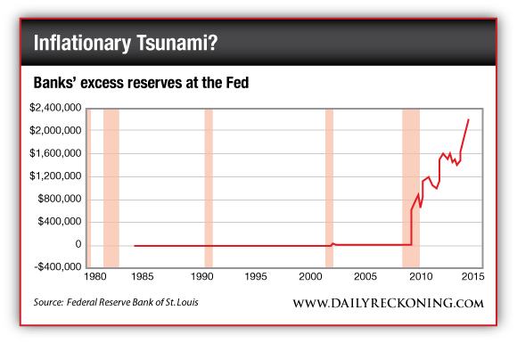 Banks' Excess Reserves at the Fed 1985-2015