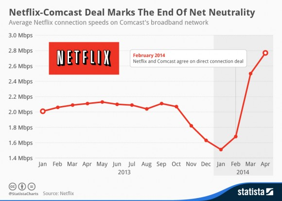 Average Netflix Connection Speeds on Comcast's Broadband Network, Jan. 2013-April 2014