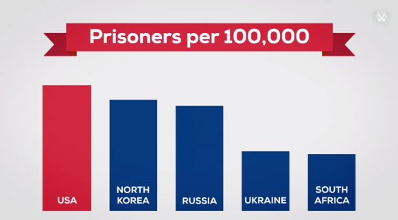 Prisoners Per 100,000 People (USA, North Korea, Russia, Ukraine, South Africa)