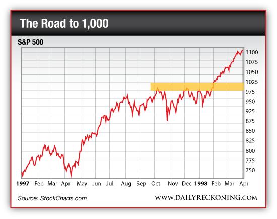 S&P 500, Jan. 1997-April 1998