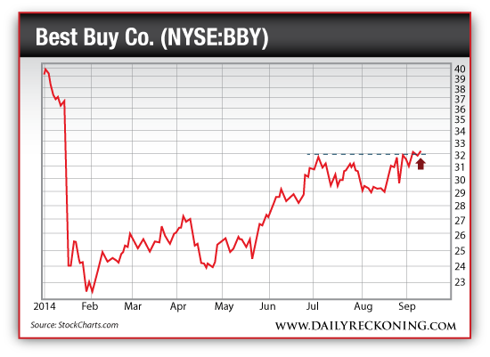 Best Buy Co. (NYSE:BBY), Jan. 2014-Sept. 2014
