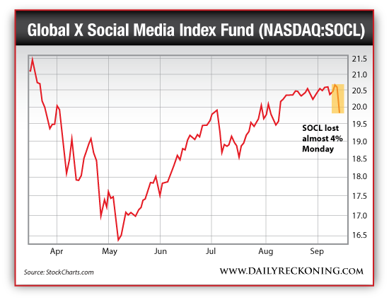 Global X Social Media Index Fund (NASDAQ:SOCL), April 2014-Sept. 2014