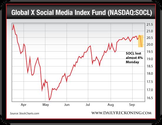 Global X Social Media Index Fund (NASDAQ:SOCL), April 2014-Sept. 2014